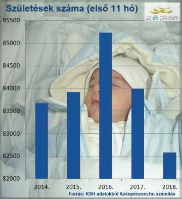 27b0d9c585 2019. január 27. A legfrissebb adatok szerint a múlt év első tizenegy  hónapjában a korábbi években regisztráltnál kevesebb baba született.