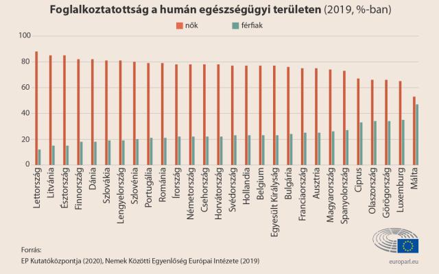 nemek közötti egyenlőtlenség